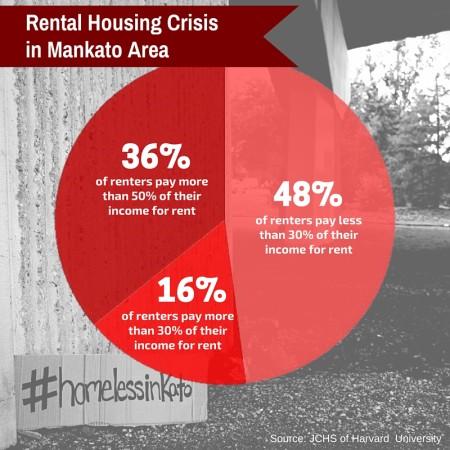 Rental Housing Crisis in Mankato Area